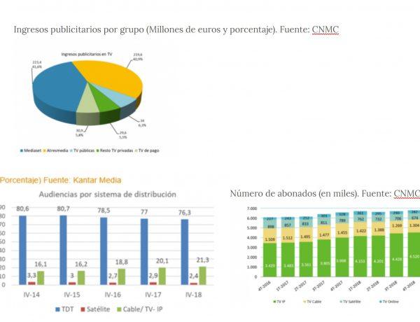 ingresos publicitarios, por grupos, cnmc, 2018, programapublicidad,