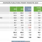 La inversión publicitaria del primer trimestre aumenta un 0,58%,