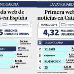 'LaVanguardia.com', segundo diario digital de España tras fusionar redacciones