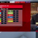 ATRESMEDIA TV, lideró el 28A, con Objetivo La Moncloa' (4 M y 20,7%),el más visto de su historia.