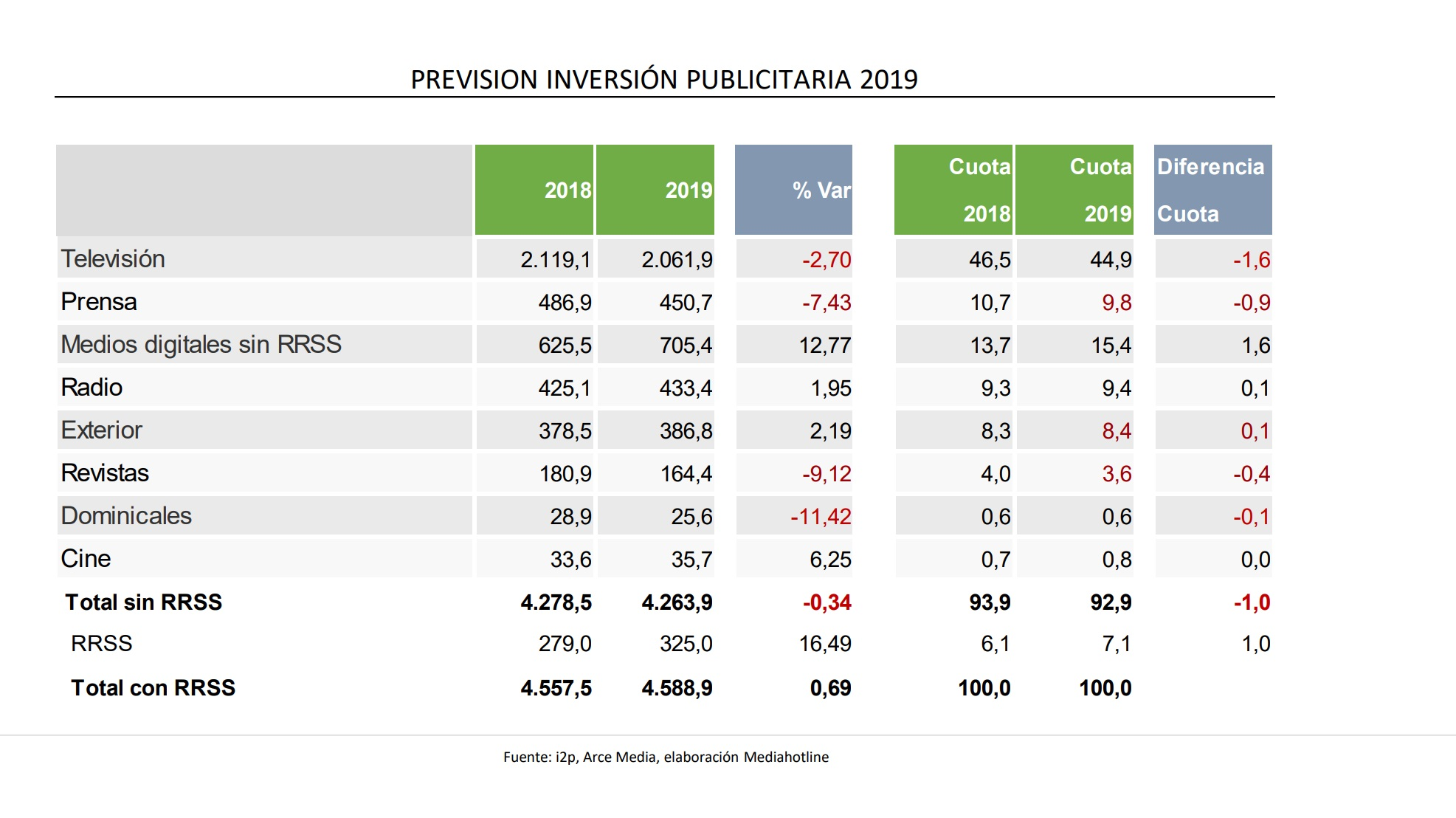 https://www.programapublicidad.com/wp-content/uploads/2019/04/prevision-2019-inversion-publicitaria-i2p-arcemedia-hotline-programapublicidad-muy-grande.jpg