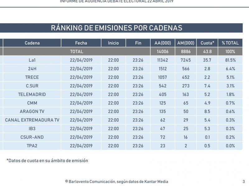 ranking barlovento comunicación, audeinia debate electoral, 22 abril, programapublicidad