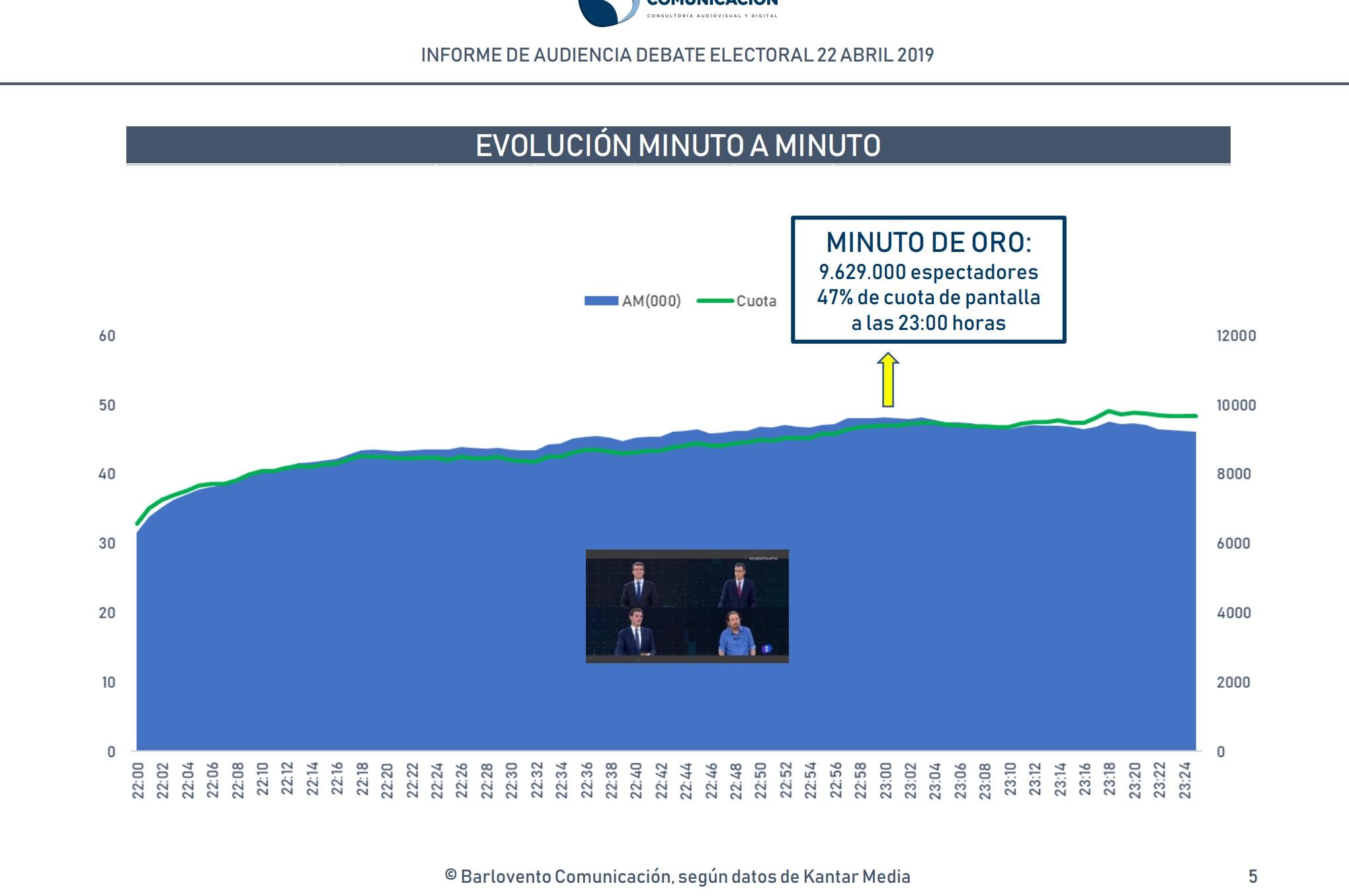 http://www.programapublicidad.com/wp-content/uploads/2019/04/ranking-barlovento-comunicación-minuto-a-minuto-audiencia-debate-electoral-22-abril-programapublicidad-muy-grande.jpg