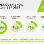 """""""Descubriendo los Esports en España"""" 2ª Edición 2019:  70% de la población 14 /55  jugador de videojuegos."""