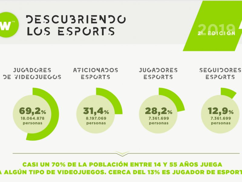 2019, 2a edicion, 70%, poblacion, videogamers, Estudio, Descubriendo , Esports , España , WINK TTD, programapublicidad,