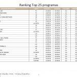 Informativos T5 21:00 lideró el lunes con 2,4 millones de espectadores y 16,1%