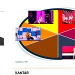 Análisis Kantar: Importacia del outfit en Eurovisión, en dinámicas emocionales, para ganador 'Arcade'