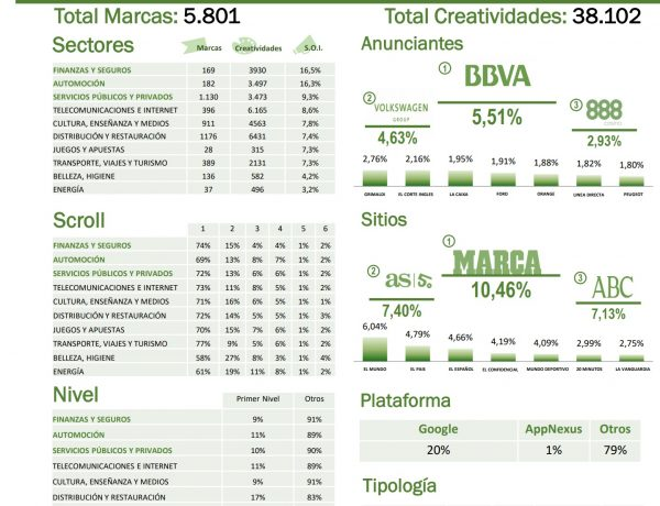 arce media internet , report, creatividades, abril, programapublicidad,