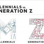 Estudio Publicis Media: diferencias de  Generación Z con Millennials