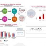La inversión publicitaria en Catalunya fue 915,8 millones € en 2018