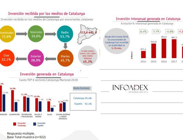 infoadex, catalunya, programapublicidad,