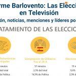 El PSOE tuvo más minutos que ningún otro  partido político en televisión: 434 minutos.