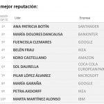 XIX edición de Merco Empresa: Inditex, Mercadona, Repsol, Santander y Telefónica empresas de mejor reputación