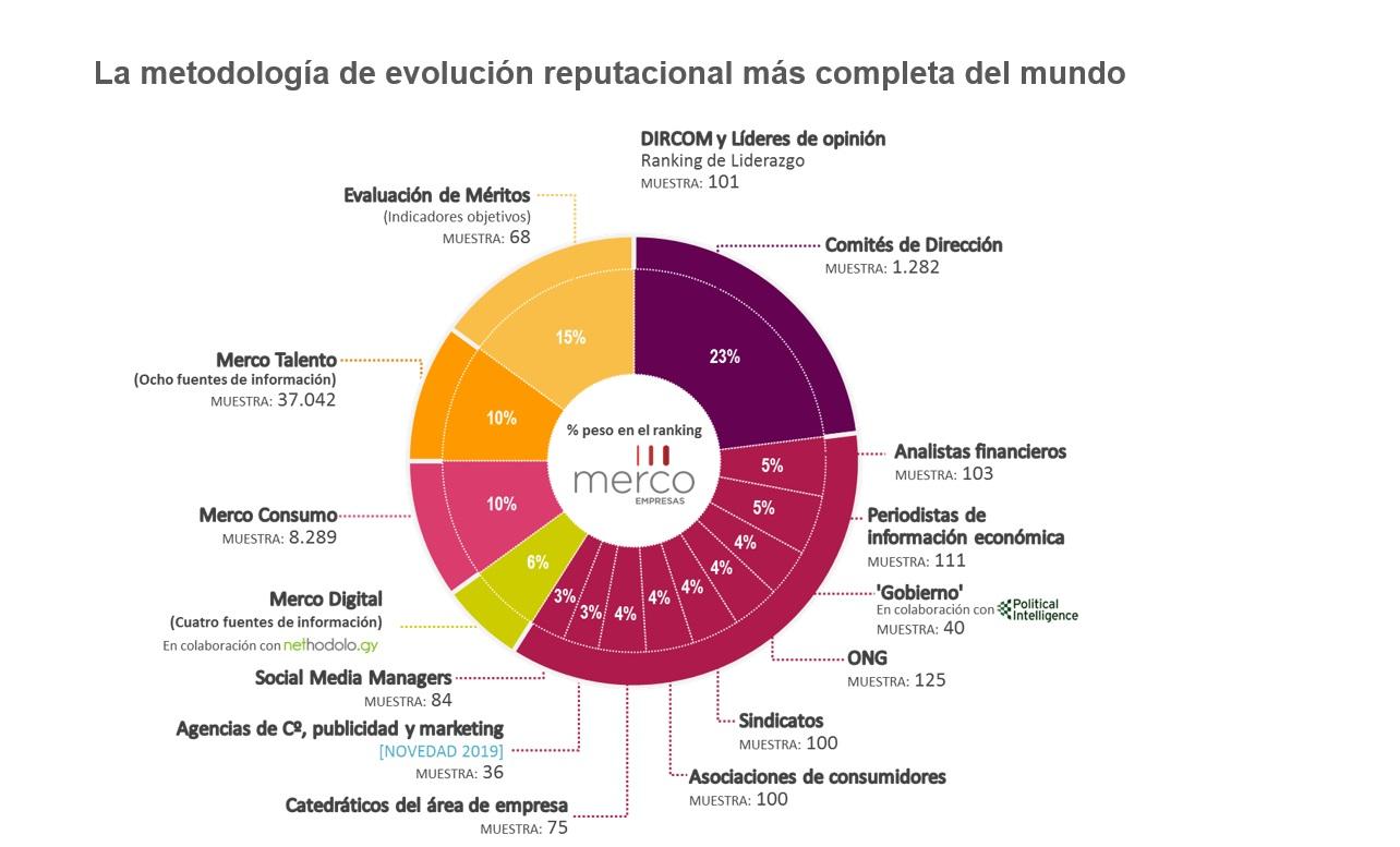 http://www.programapublicidad.com/wp-content/uploads/2019/05/metodología-evolución-reputacional-más-completa-del-mundo-programapublicidad-muy-grande.jpg