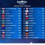'Eurovisión: votaciones',La1, líder del fin de semana,  6,1 millones y 44,5%.