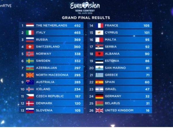 votaciones, 18 mayo, 2019,eurovision, programapublicidad,