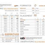36.301 campañas digitales activas en mayo según Observatorio IAB Spain