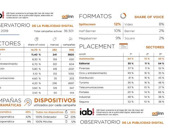Observatorio , Publicidad Digital , IAB Spain, datos mayo, 2019, programapublicidad,