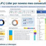 T5 (15,4%) Líder de mayo, seguido de A3 (11,5%) y La1 (9,4%).