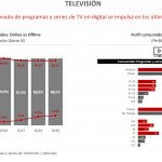 TV, Radio y Prensa recuperan en digital sus espectadores.