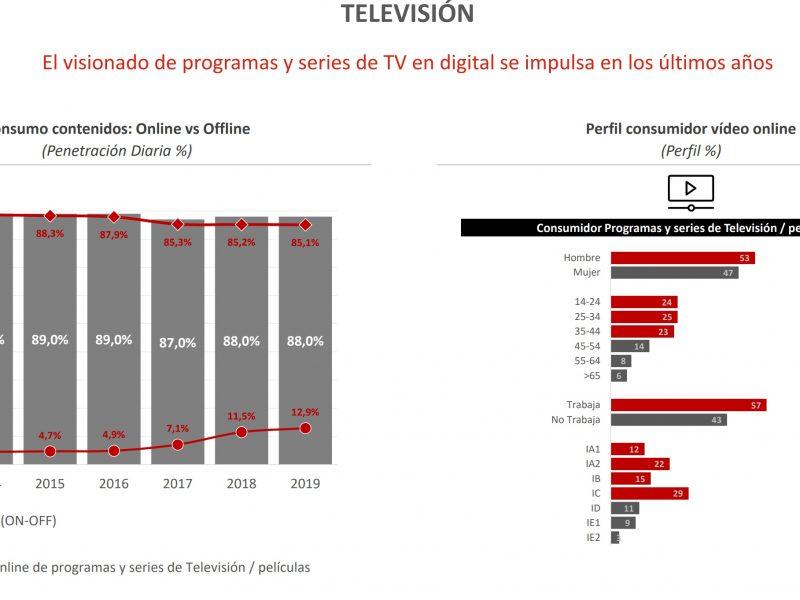 consumo contenidos, ymedia, vizeum, medios, Tv, on , off, online, programapublicidad,