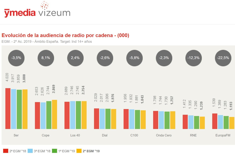 http://www.programapublicidad.com/wp-content/uploads/2019/06/evolución-penetración-medios-EGM-2º-Ac-2019-audiencia-radio-programapublicidad-muy-grande.jpg