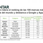 Amazon lider del Top-100 de marcas más valiosas del mundo. Desbanca a Google y Apple
