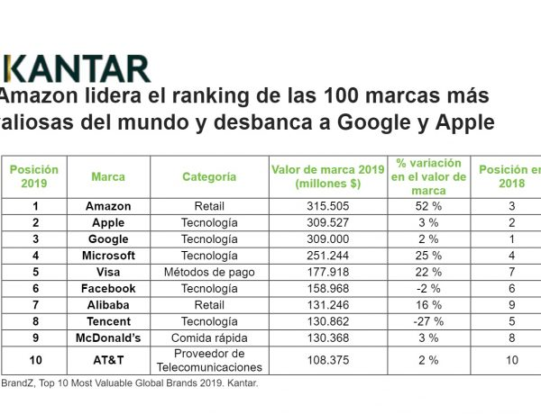 kantar, amazon , desbanca, google , apple, instagram, ali baba, programapublicidad,