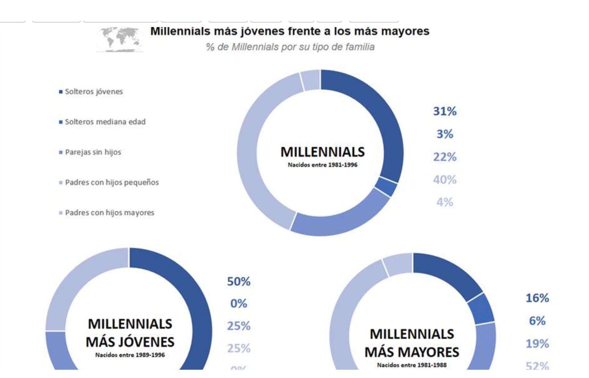 https://www.programapublicidad.com/wp-content/uploads/2019/06/millenials-más-joven-programapublicidad-muy-grande-1.jpg