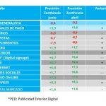 La inversión publicitaria perderá peso en PIB y crecerá en Medios Convencionales (MC) 1,6%.