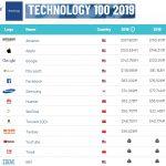 Amadeus entre las 100 tecnológicas más valiosas globalmente, Brand Finance. Amadeus entre las 100 tecnológicas más valiosas ranking global , Brand Finance