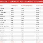 Este verano habrá 1,4 millones de contratos en España, 190.000 en rebajas