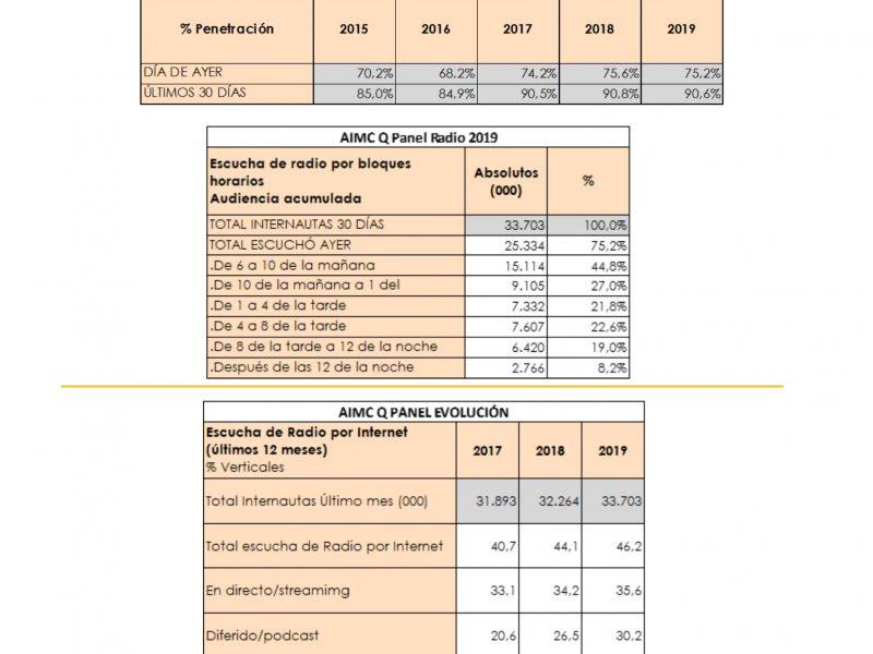 AIMC , Q Panel, consumo , radio, 2019, programapublicidad,