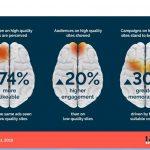 El cerebro percibe 7 veces mejor anuncios de entornos publicitarios de calidad