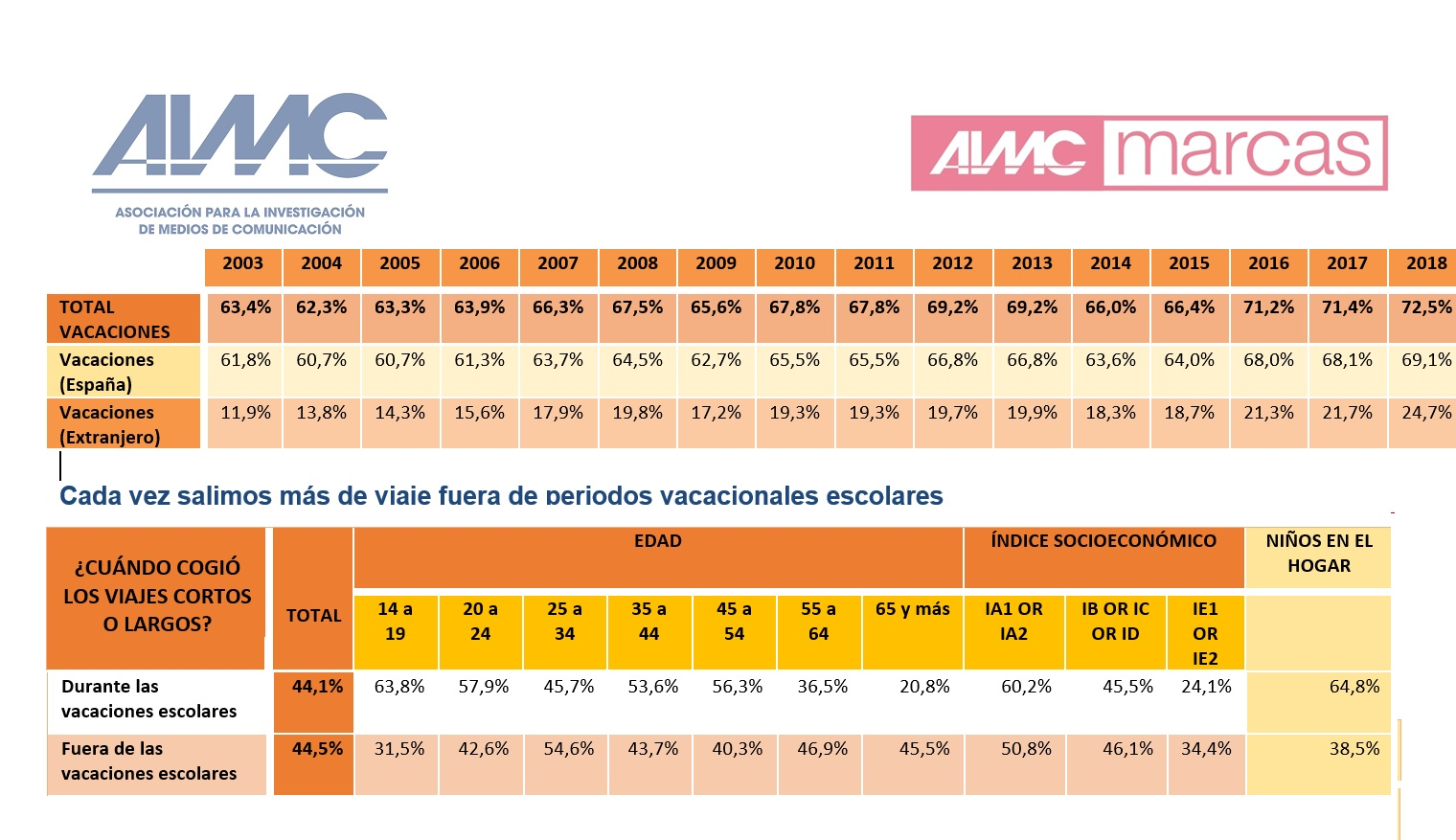 https://www.programapublicidad.com/wp-content/uploads/2019/07/aimc-marcas-viajes-viajeros-españoles-2018-programapublicidad-muy-grande.jpg