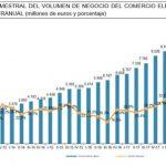 El comercio electrónico roza en España los 40.000 millones de euros, 29% más .