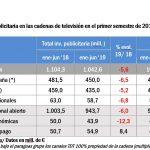 InfoAdex 1er semestre 2019: inversión publicitaria medios convencionales disminuye -2,2%
