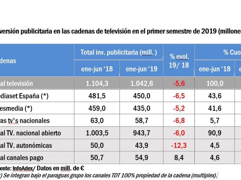 infoadex,semestre, primer, 2019, cadenas tv ,medios, programapublicidad,
