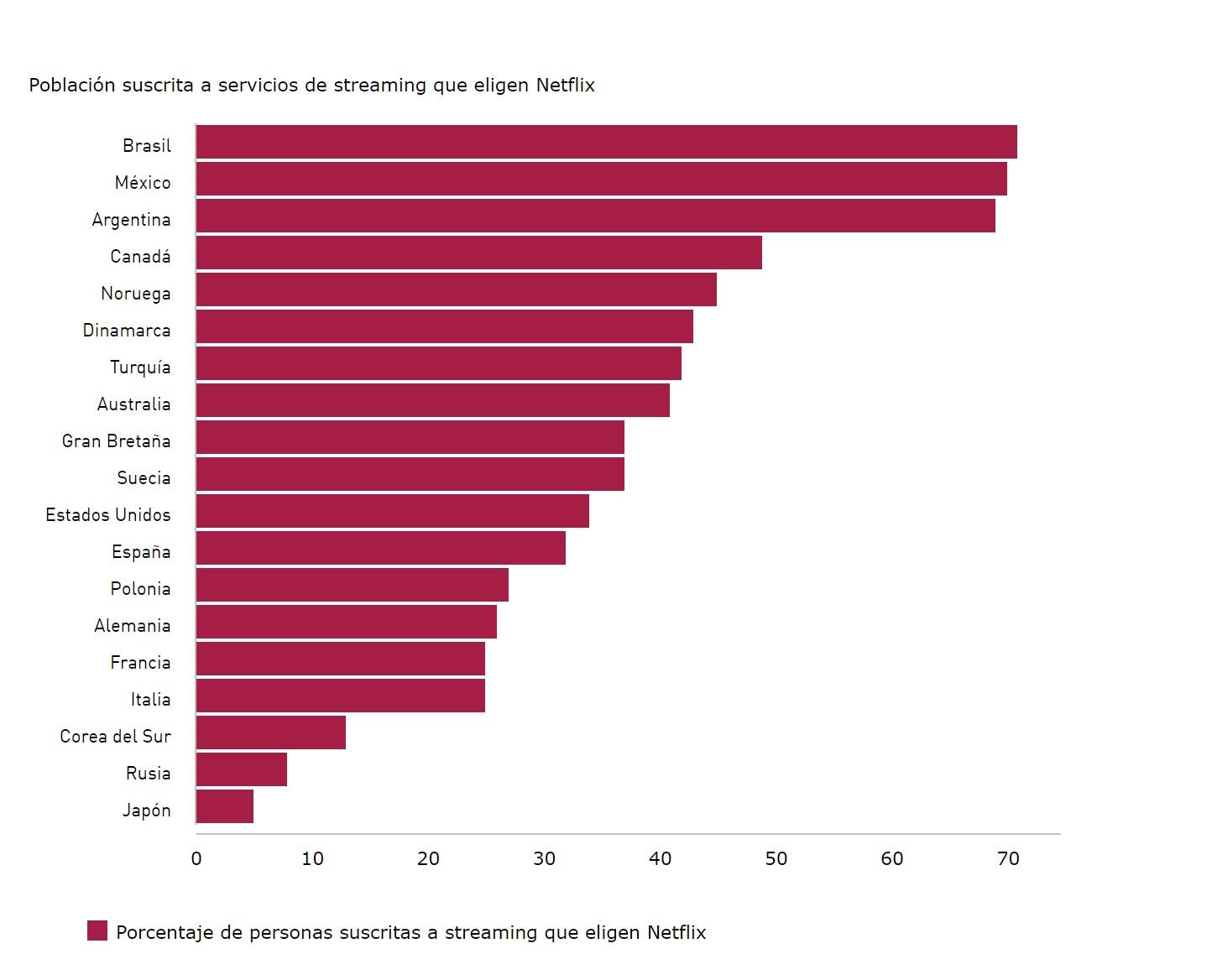 https://www.programapublicidad.com/wp-content/uploads/2019/07/ranking-paises-streaming-porcentaje-eligen-netflix-número-suscritos-países-europeos-kantar-programapublicidad-muy-grande.jpg