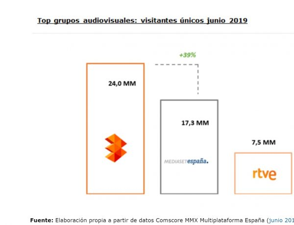 top grupos audiovisuales, visitantes únicos, junio, 2019, atresmedia, programapublicidad,