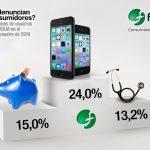 Las compañías de telecos acaparan el 24% de las denuncias en FACUA del primer semestre