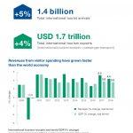 El turismo crece 5% y genera 5.000 millones de dólares, al día.