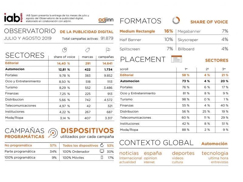 Observatorio , Publicidad Digital , IAB Spain, datos julio, agosto, 2019, programapublicidad,