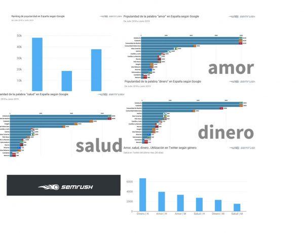 SEMrush ,identifica , palabras más buscadas , Google , comentadas , Twitter , Amor , dinero , salud, programapublicidad,