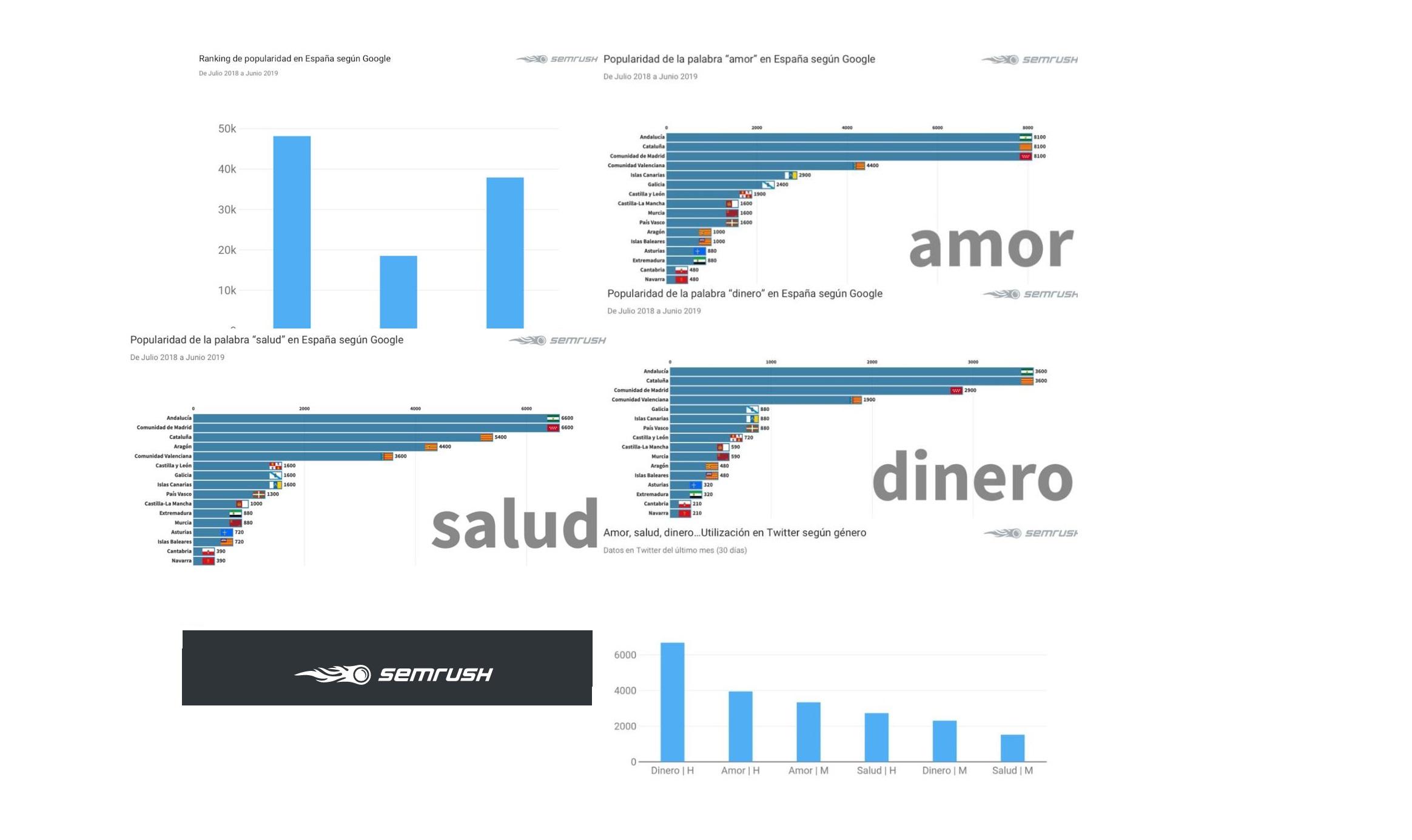 https://www.programapublicidad.com/wp-content/uploads/2019/09/SEMrush-identifica-palabras-más-buscadas-Google-comentadas-Twitter-Amor-dinero-salud-programapublicidad-muy-grande.jpg