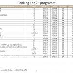 Informativos T5 21:00 lideró el miércoles con 2,3 millones de espectadores y 19,4%