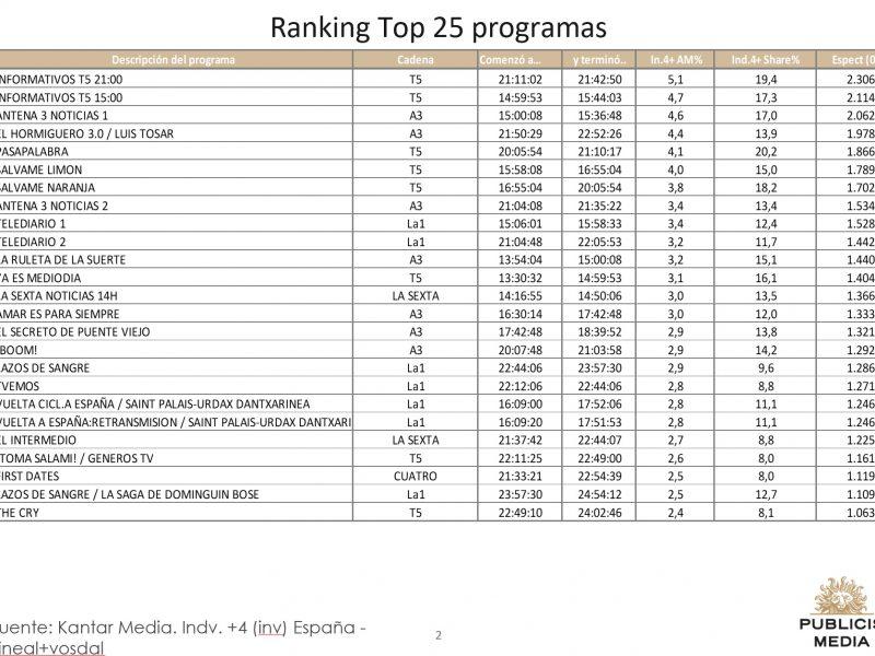 Top 25 Publicis media, 4 septiembre, 2019, programapublicidad,
