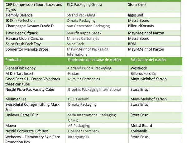 ganadores, Pro Carton, Asociación, Europea , Fabricantes , Cartón , Envases de Cartón, programapublicidad,