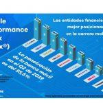 CaixaBank y BBVA lideran el ranking de la banca móvil en España.