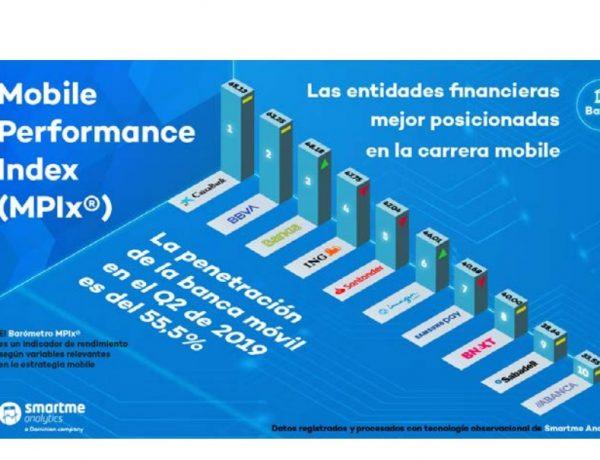 mobile, performance index, MPIX, Banca, smartme, programapublicidad,